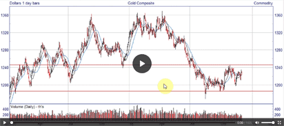 Example Commodities analysis video