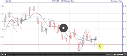 Example Forex analysis video